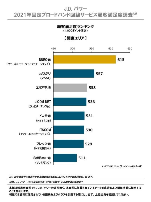https://japan.jdpower.com/sites/japan/files/styles/small/public/image/2021-02/2021_JP_Wireline_Rankingchart3.JPG?itok=MSLrNQeE