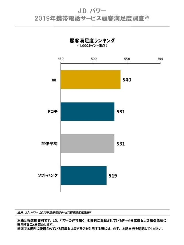 2019 japan mobilephone rankingchart