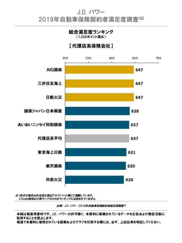 2019_AIS_Contract_Ranking_Chart1