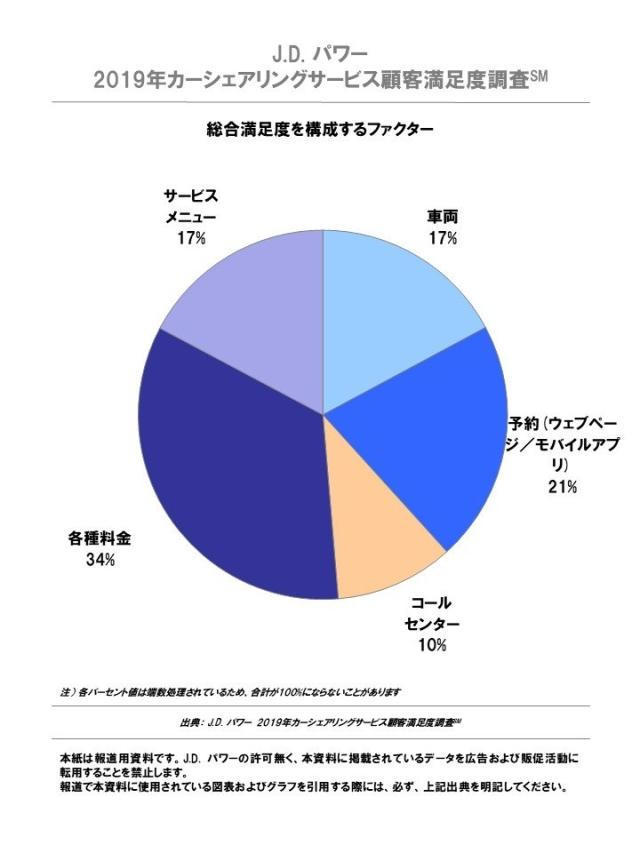 J.D. パワー 2019年カーシェアリングサービス顧客満足度ランキング